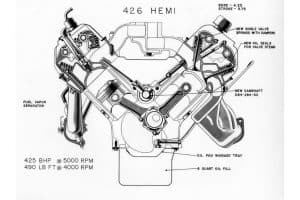 Read more about the article What Does Hemi Mean? What Is a Hemi Engine?